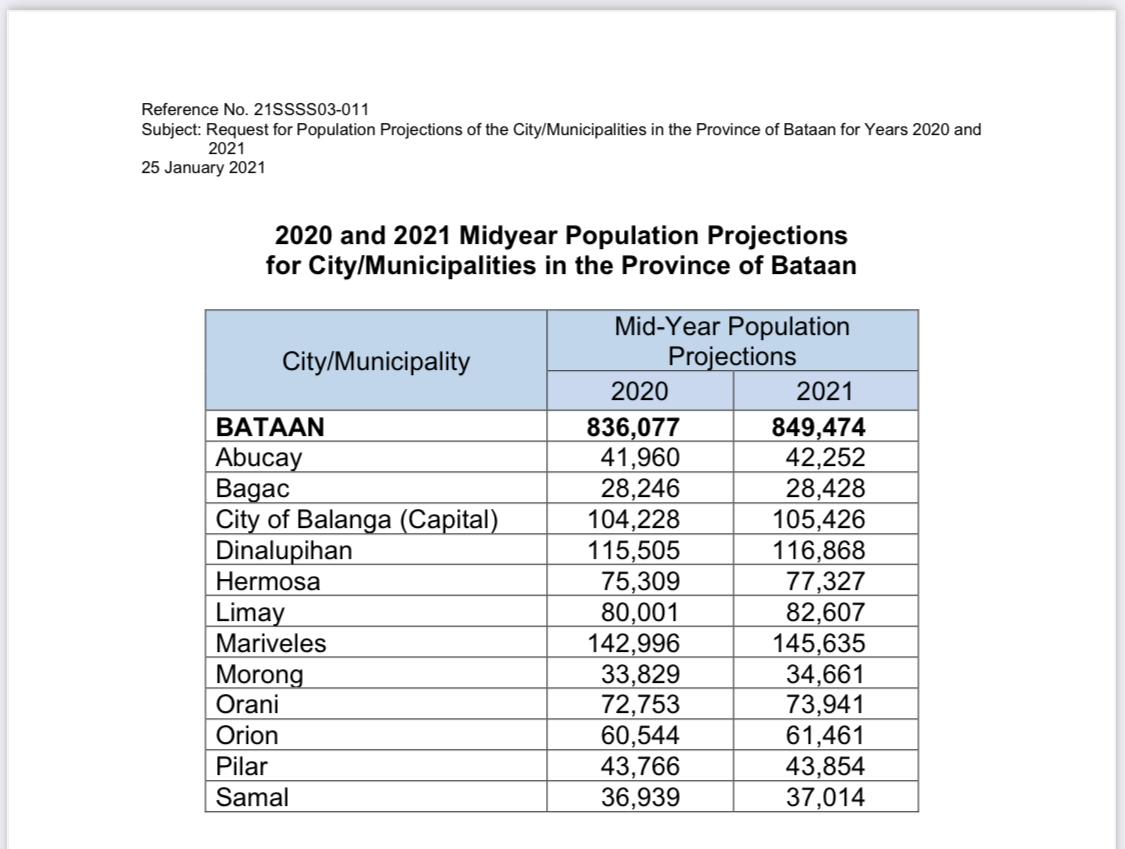 Quickstat for Bataan